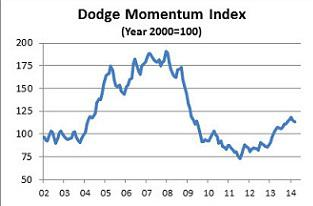 Dodge Momentum Index March