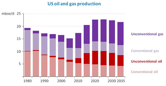Oil Gas Blog