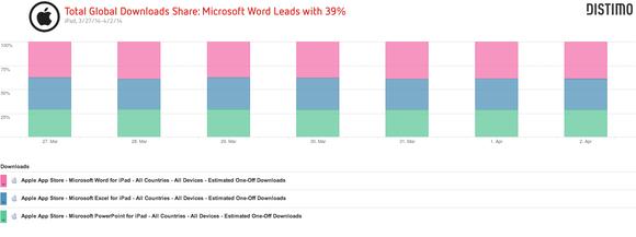 Distimo Microsoft Ipad Free