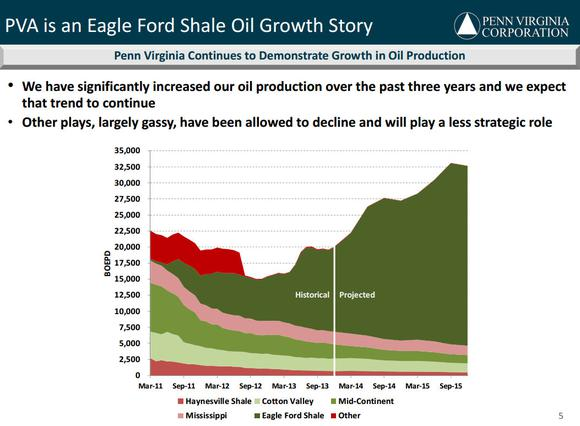 Penn Virginia Oil Growth