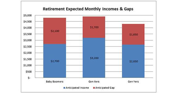 Fidelity Income Gap Chart