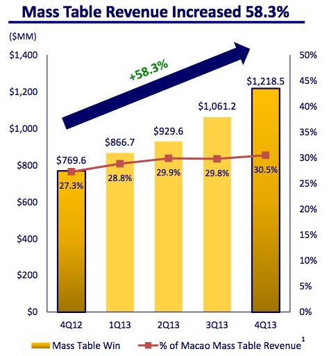 Lvs Macau Mass Table Revenue