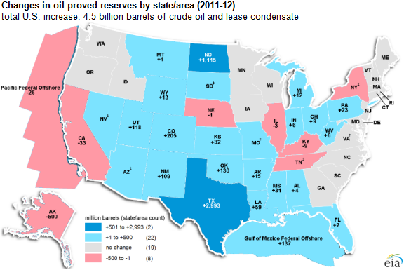Proved Reserves States