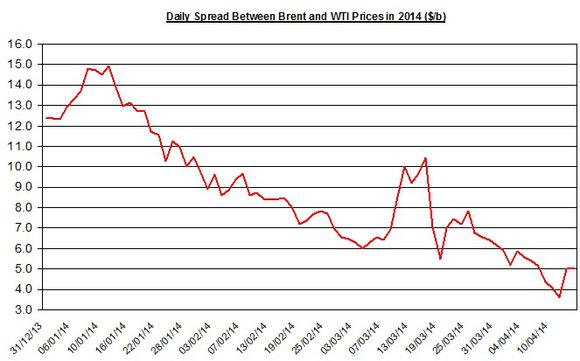 Oil Brent Spread Apr