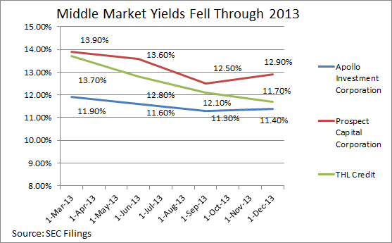 Middle Market Yields
