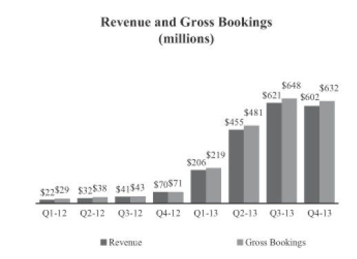 Revenue Booking