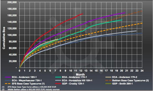 Gdp Cumulative Production