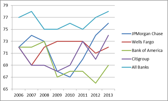 Bank Acsi Ratings