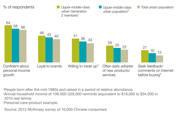 Chinese Consumers In Their Teens And Early