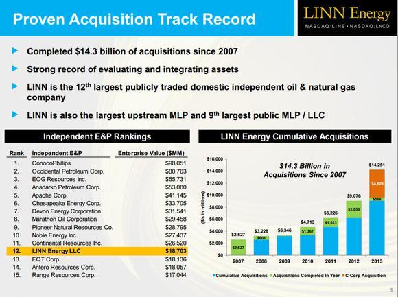 Linn Acquisitions