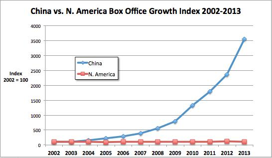 China Vs N America Box Office Growth