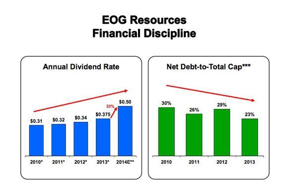 Eog Divs Debt