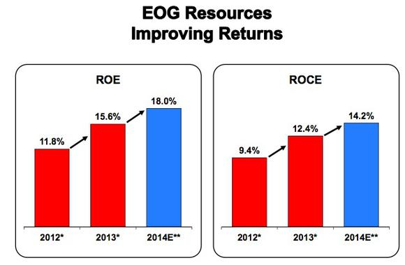 Eog Improving Returns