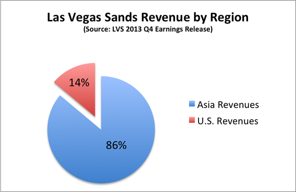 Lvs Asian Revenue Percentage