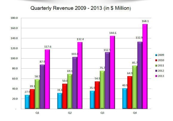 Soda Revenues