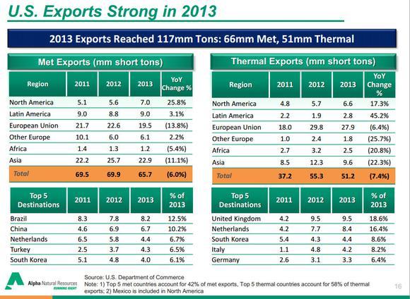 Alpha Exports