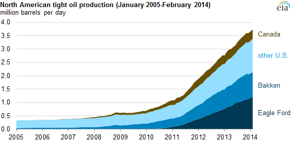 Tight Oil Production