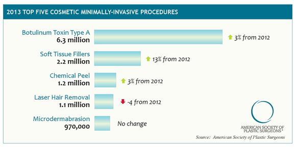 Top Five Cosmetic Minimally Invasive Procedures