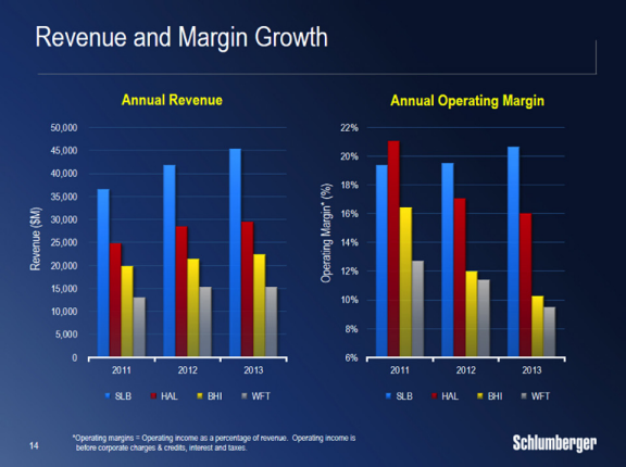 Oil Services Margins