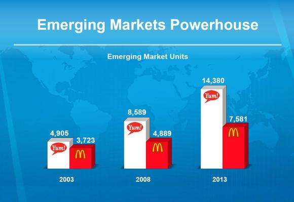 Yum Vs Mcd Emerging