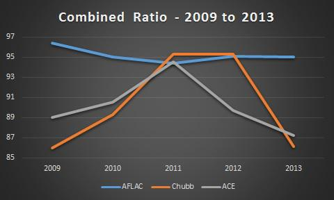 Ace Chubb Aflac Combined Ratio