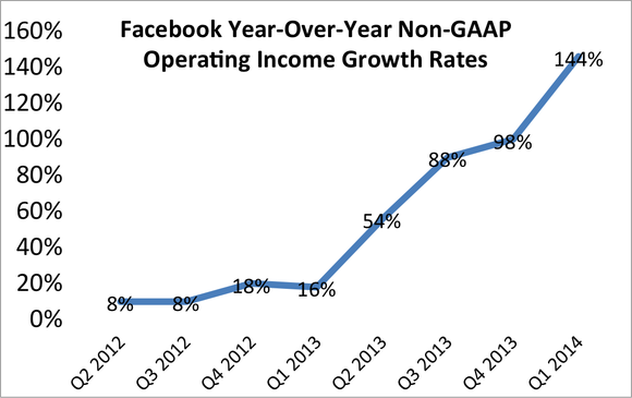 Fb Operating Income Growth