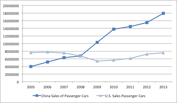 China Us Sales Graph