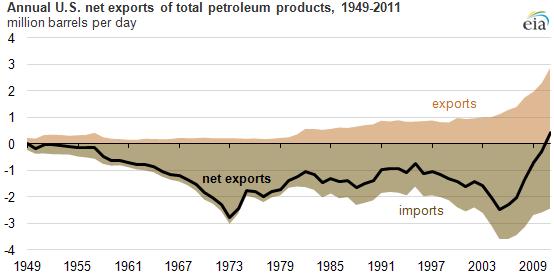 Petroleumproductexports