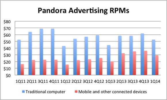 Pandora Ad Rpms