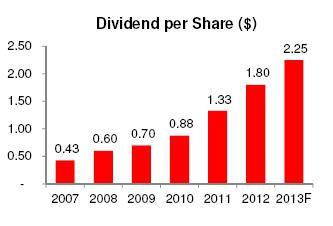 Cummins Dividend Per Share History