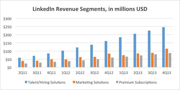Linkedin Revenue