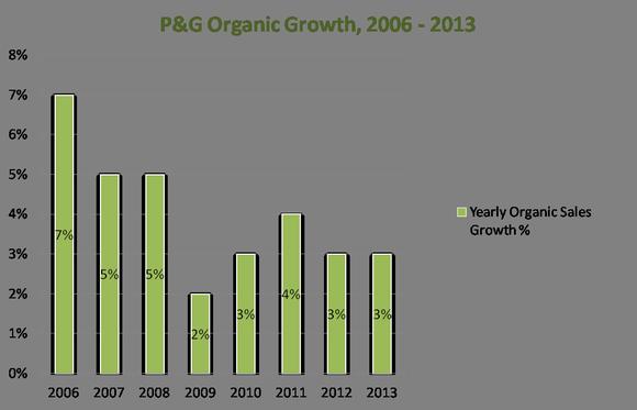 Organic Growth