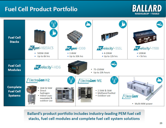 Ballard Power Systems Inc  (USA) Earnings: Will Fuel Cells