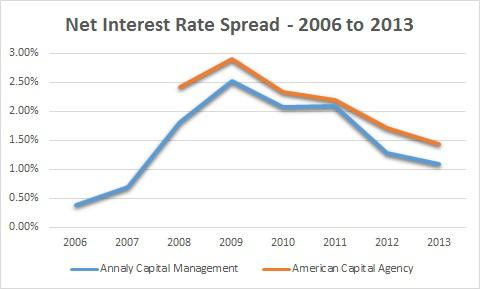 Net Interest Rate Spread Nly Agnc