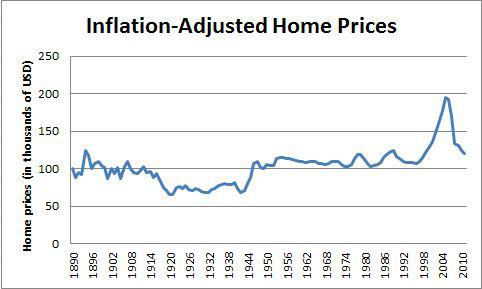 Inflation Adjusted Home Prices