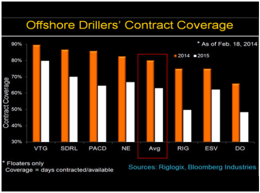 Rig Company Contract Coverage