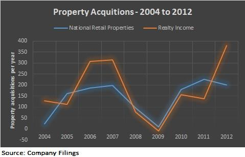Property Growth