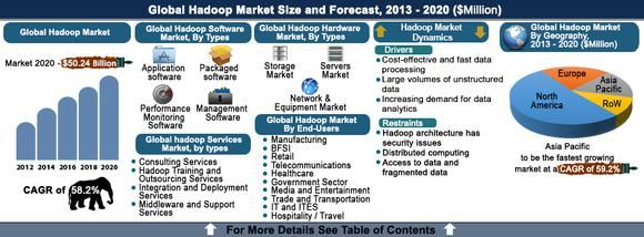 Hadoop Market Forecast Big Data
