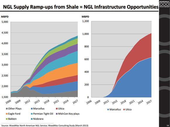 Boardwalk Pipeline Partners Ngl