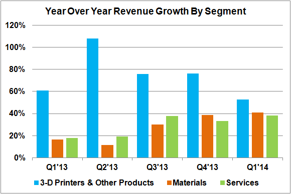 Ddd Rev Growth By Segment Q