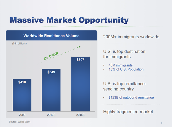 Xoom Market Slide