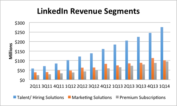 Linkedin Revenue Segments