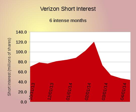 Vz Short Interest Chart