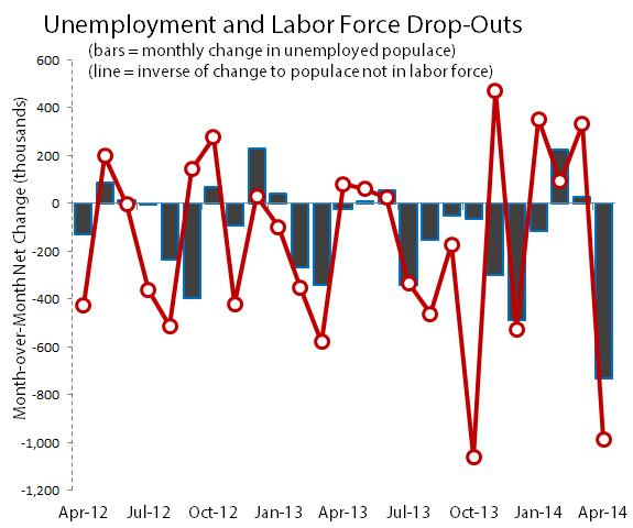 Laborforceunemploymentdropsapr