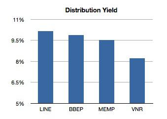 Upstream Mlp Distribution Yield