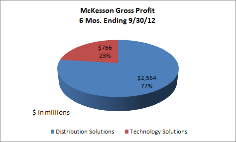 Mck Article Gross Profit Pie Chart
