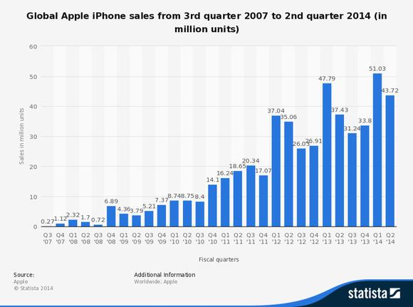 Global Apple Iphone Sales Since
