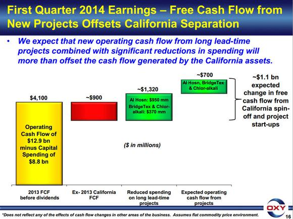 Occidental Petroleum Cash