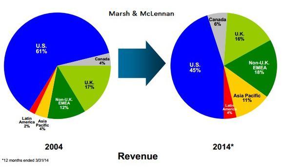 International Growth Pic Mmc