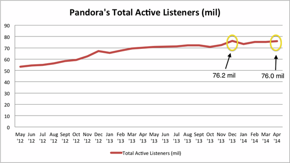 Pandora Listener Growth Apr